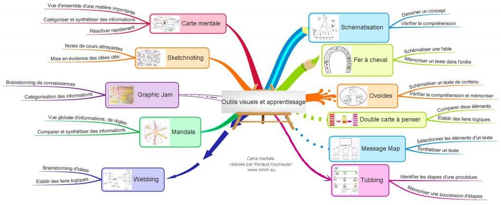 Les intelligences visuo-spatiale et kinesthésique
